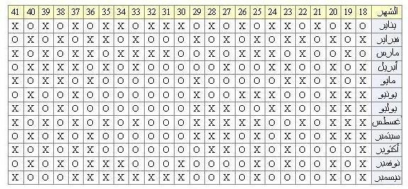 حاسبة الجدول الصيني لمعرفة نوع الجنين
