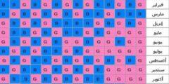 طريقة حساب نوع الجنين بالارقام